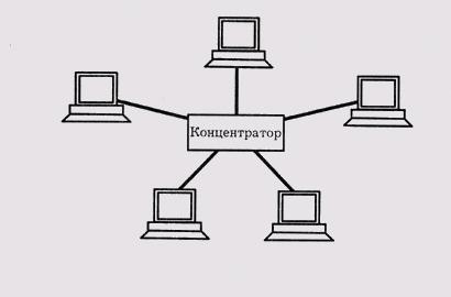 Локальная сеть - топология звезда